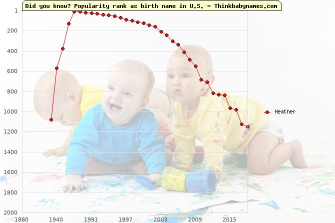 Top 2000 baby names ranking of Heather name in U.S.