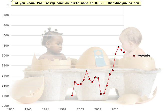 Top 2000 baby names ranking of Heavenly name in U.S.