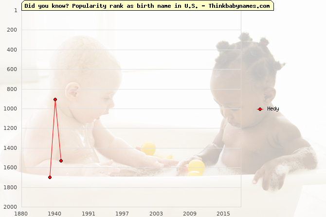 Top 2000 baby names ranking of Hedy in U.S.