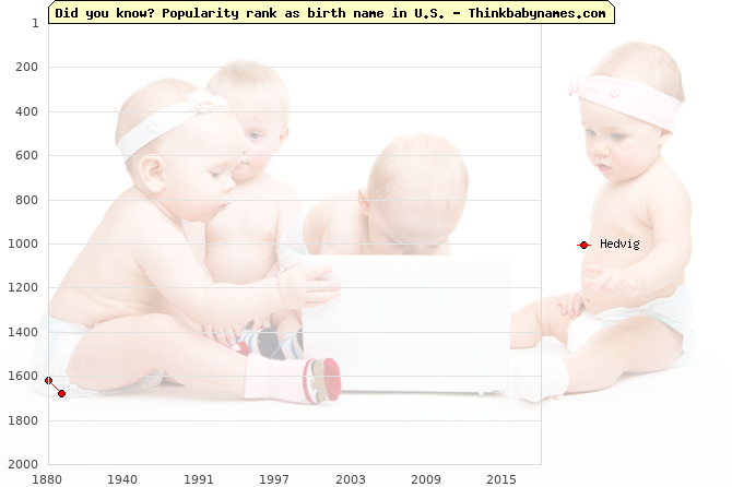 Top 2000 baby names ranking of Hedvig name in U.S.