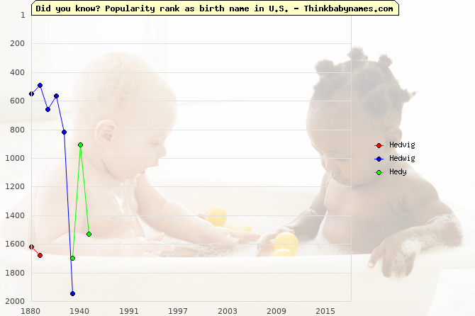 Top 2000 baby names ranking of Hedvig, Hedwig, Hedy in U.S.