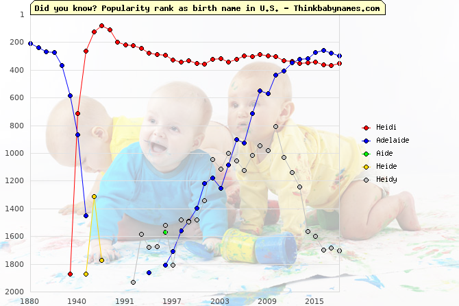 Top 2000 baby names ranking of Heidi, Adelaide, Aide, Heide, Heidy in U.S.