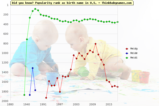 Top 2000 baby names ranking of Heidy, Heide, Heidi in U.S.