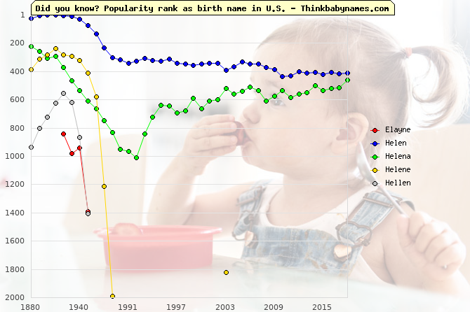 Top 2000 baby names ranking of Elayne, Helen, Helena, Helene, Hellen in U.S.