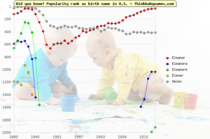 Top 2000 baby names ranking of Eleanor, Eleanora, Eleanore, Elenor, Helen in U.S.