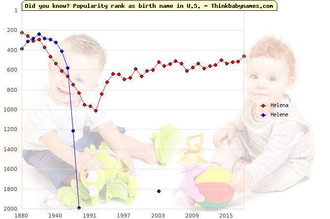 Top 2000 baby names ranking of Helena, Helene in U.S.