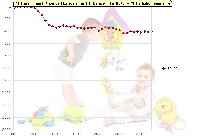 Top 2000 baby names ranking of Helen name in U.S.