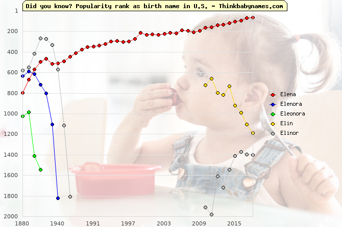 Top 1000 baby names ranking of Elena, Elenora, Eleonora, Elin, Elinor in U.S.
