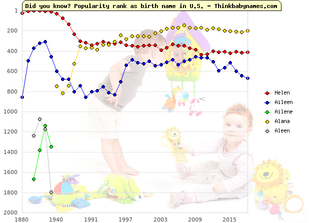 Top 2000 baby names ranking of Helen, Aileen, Ailene, Alana, Aleen in U.S.
