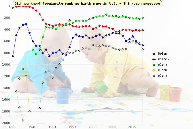 Top 1000 baby names ranking of Helen, Aileen, Alana, Aleen, Alena in U.S.