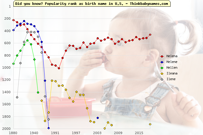Top 1000 baby names ranking of Helena, Helene, Hellen, Ileana, Ilene in U.S.