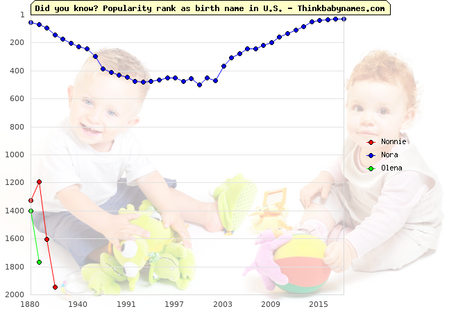 Top 2000 baby names ranking of Nonnie, Nora, Olena in U.S.