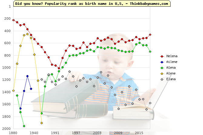 Top 2000 baby names ranking of Helena, Ailene, Alena, Alene, Elana in U.S.