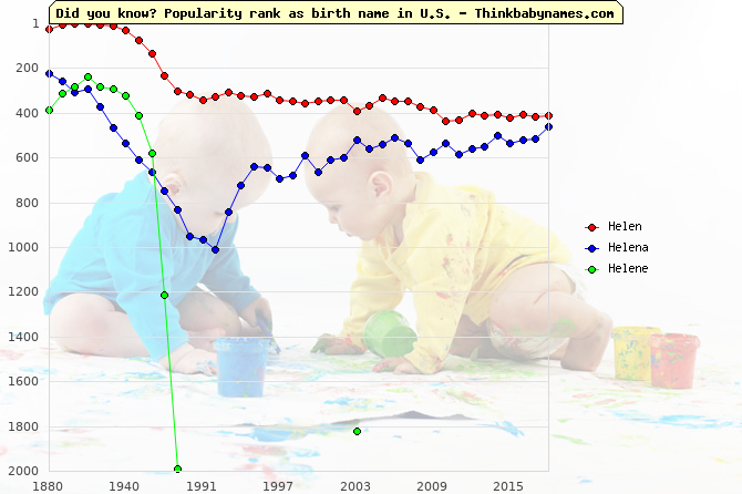 Top 2000 baby names ranking of Helen, Helena, Helene in U.S.