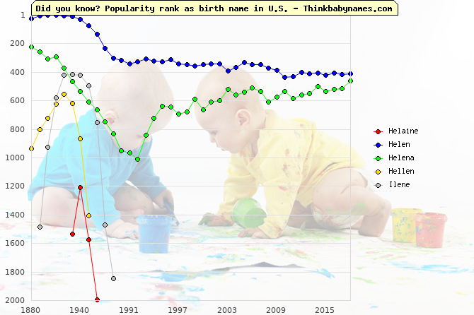 Top 2000 baby names ranking of Helaine, Helen, Helena, Hellen, Ilene in U.S.