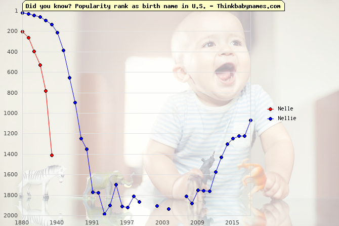 Top 2000 baby names ranking of Nelle, Nellie in U.S.