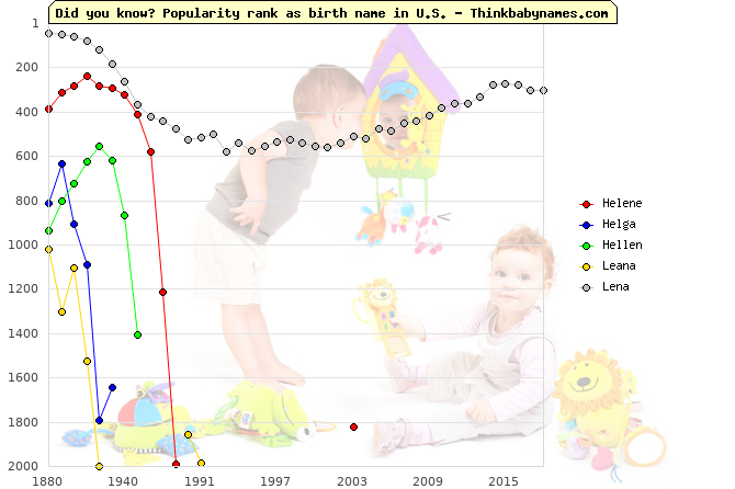 Top 2000 baby names ranking of Helene, Helga, Hellen, Leana, Lena in U.S.
