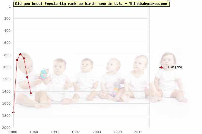 Top 2000 baby names ranking of Hildegard in U.S.