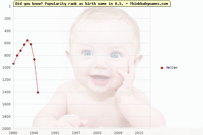 Top 2000 baby names ranking of Hellen name in U.S.
