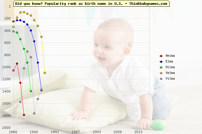 Top 2000 baby names ranking of Helma, Elma, Hilma, Velma, Vilma in U.S.