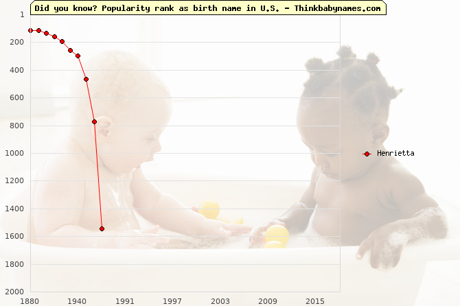 Top 2000 baby names ranking of Henrietta in U.S.