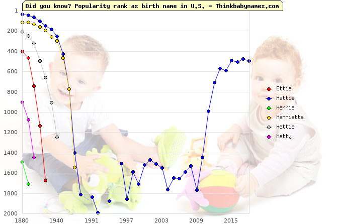 Top 2000 baby names ranking of Ettie, Hattie, Hennie, Henrietta, Hettie, Hetty in U.S.