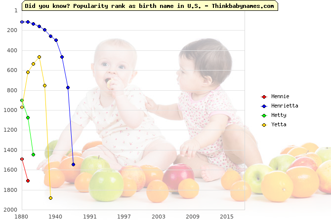 Top 2000 baby names ranking of Hennie, Henrietta, Hetty, Yetta in U.S.