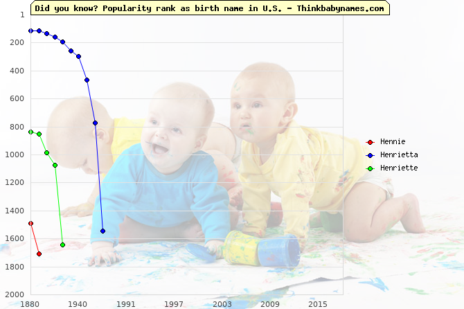 Top 2000 baby names ranking of Hennie, Henrietta, Henriette in U.S.