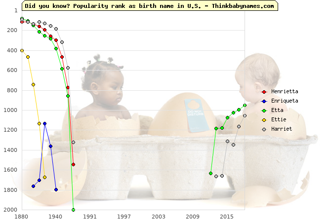 Top 2000 baby names ranking of Henrietta, Enriqueta, Etta, Ettie, Harriet in U.S.