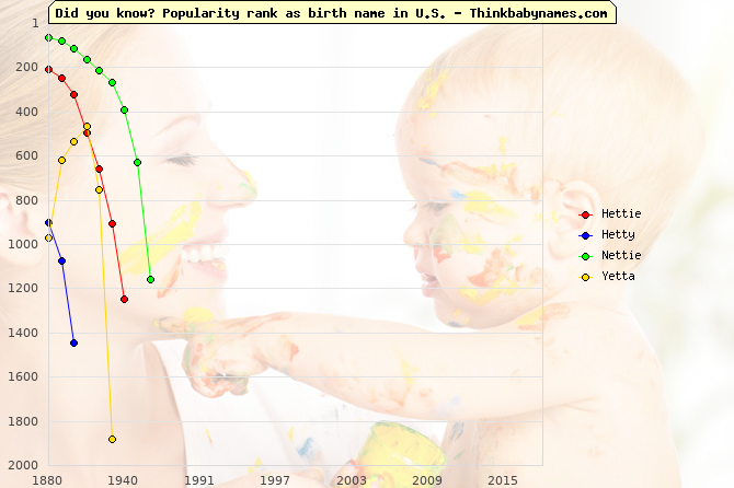 Top 2000 baby names ranking of Hettie, Hetty, Nettie, Yetta in U.S.