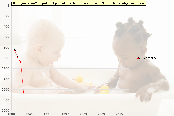 Top 2000 baby names ranking of Henriette name in U.S.