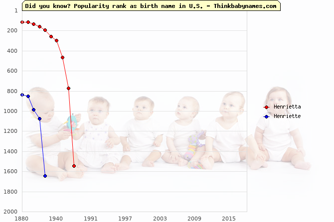 Top 2000 baby names ranking of Henrietta, Henriette in U.S.