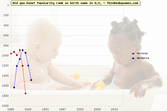 Top 2000 baby names ranking of Hermina, Herminia in U.S.