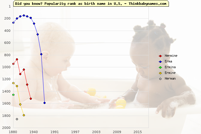 Top 2000 baby names ranking of Hermine, Erma, Ermina, Ermine, Herman in U.S.