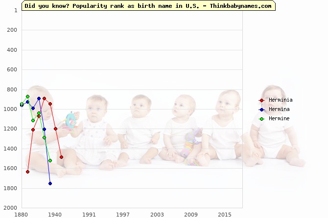 Top 2000 baby names ranking of Herminia, Hermina, Hermine in U.S.