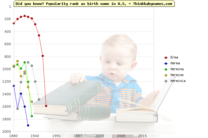Top 2000 baby names ranking of Erma, Herma, Hermina, Hermine, Herminia in U.S.