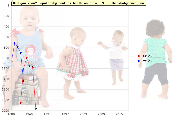 Top 2000 baby names ranking of Eartha, Hertha in U.S.