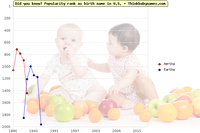 Top 2000 baby names ranking of Hertha, Eartha in U.S.