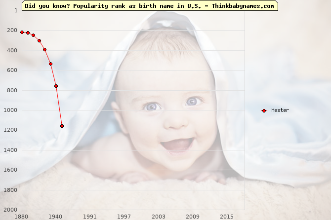 Top 2000 baby names ranking of Hester name in U.S.