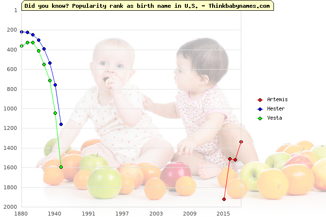 Top 2000 baby names ranking of Artemis, Hester, Vesta in U.S.