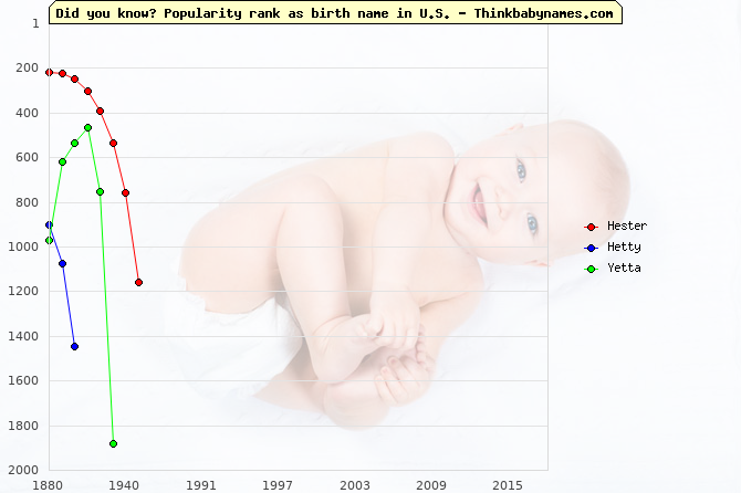 Top 2000 baby names ranking of Hester, Hetty, Yetta in U.S.