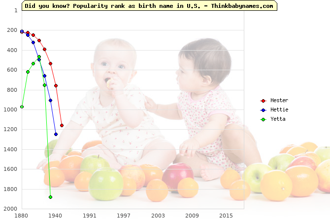 Top 2000 baby names ranking of Hester, Hettie, Yetta in U.S.