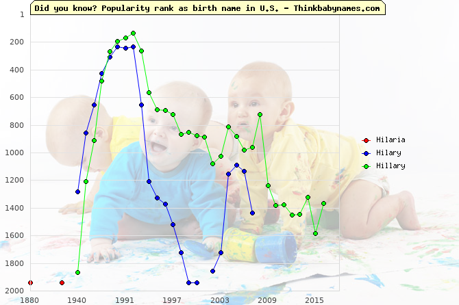 Top 2000 baby names ranking of Hilaria, Hilary, Hillary in U.S.