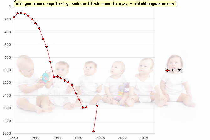Top 2000 baby names ranking of Hilda name in U.S.