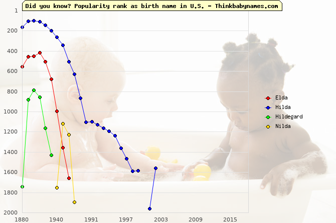 Top 2000 baby names ranking of Elda, Hilda, Hildegard, Nilda in U.S.