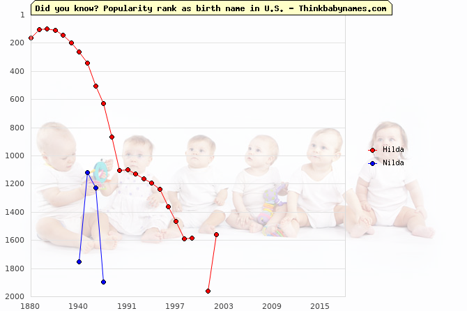 Top 2000 baby names ranking of Hilda, Nilda in U.S.