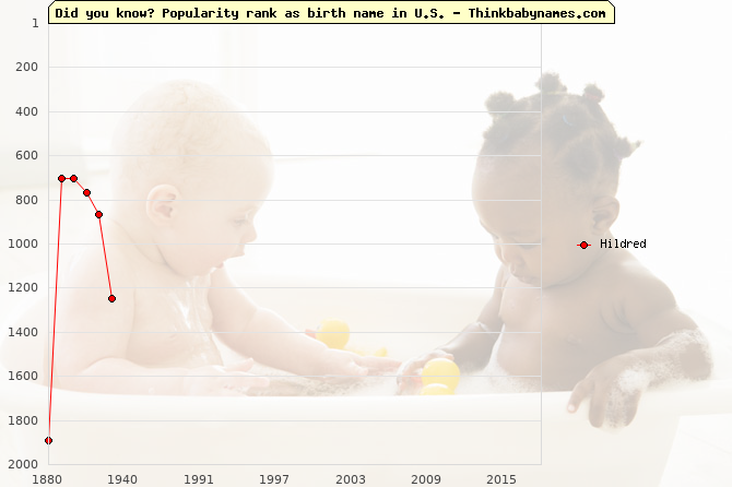 Top 2000 baby names ranking of Hildred name in U.S.