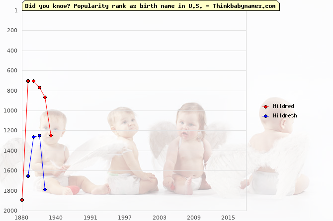 Top 2000 baby names ranking of Hildred, Hildreth in U.S.