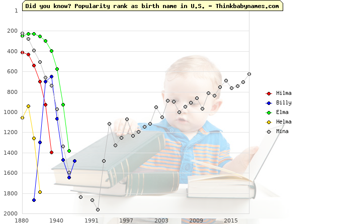 Top 2000 baby names ranking of Hilma, Billy, Elma, Helma, Mina in U.S.