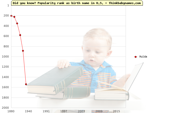 Top 2000 baby names ranking of Hulda in U.S.